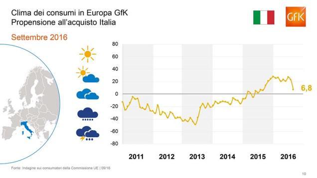Gfk- indice italiano fiducia