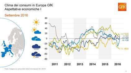 Gfk- indice italiano fiducia-3