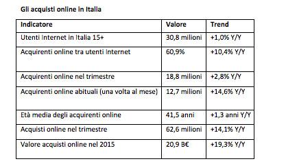 ManoMano: gli acquisti online in Italia