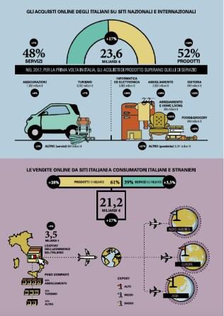 """Osservatori.Net: """"Le Infografiche 2017: i numeri chiave dell'Innovazione Digitale"""""""