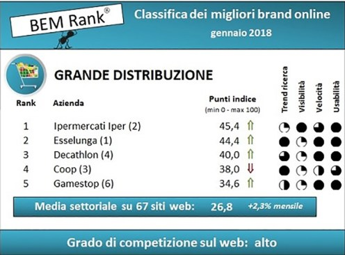La classifica di BEM Research