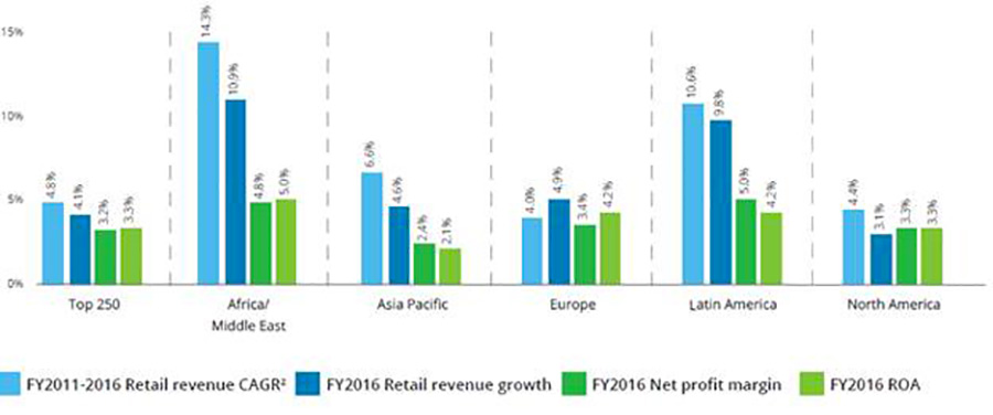 Global Powers of Retailing 2018