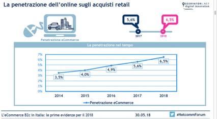 L'eCommerce B2c in Italia: le prime evidenze per il 2018