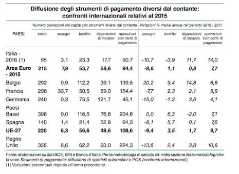 Rilevazioni BANCA D'ITALIA