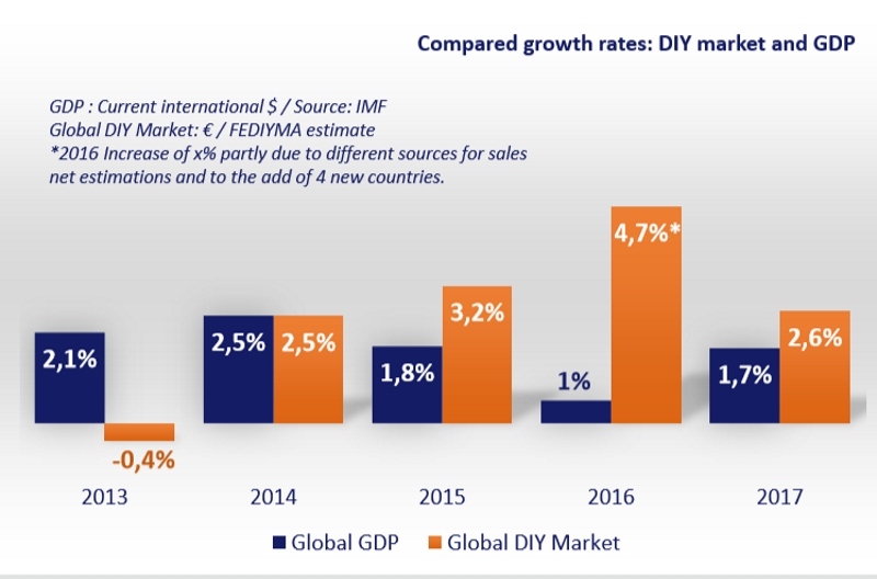 Global Home Improvement Report 2018
