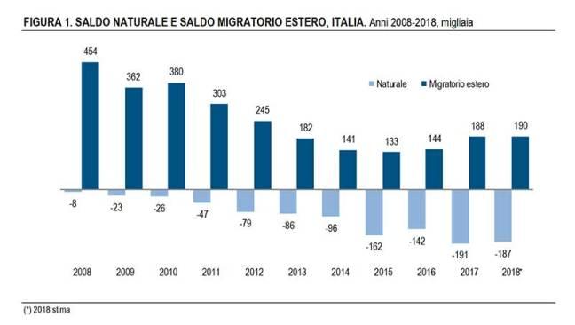 Istat, stime per il 2018