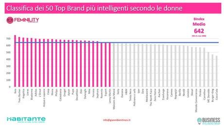 Classifica dei Top 50 brand preferiti dalle donne
