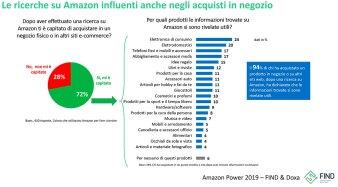 3. La ricerca di Find e Doxa dedicata all'influenza che ha oggi Amazon