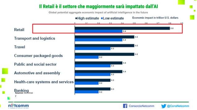 Retail: il settore che avrà maggiori impatti dall'AI