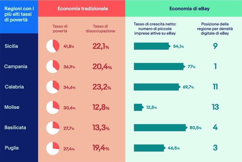 Il rapporto eBay 'Small Online Business Inclusive Growth Report'