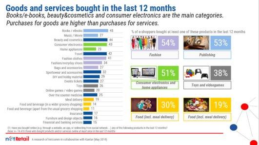 Beni e servizi acquistati negli ultimi 12 mesi - Fonte: NetRetail, una ricerca di Netcomm in collaborazione con Kantar