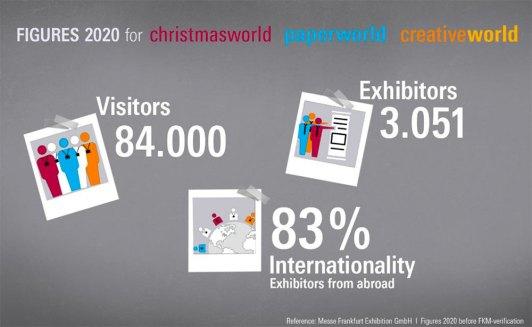Christmasworld, Paperworld e Creativeworld 2020