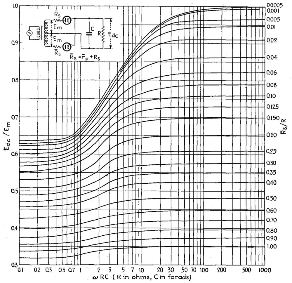 medium resolution of figure 5 rectifier efficiency for full wave rectifier with capacitor filter
