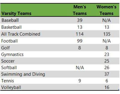 Illinois State University athletic teams table