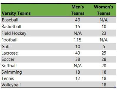 Randolph-Macon Athletic teams