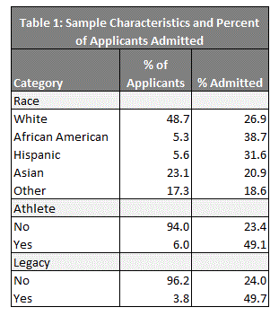 Admission rates by student type