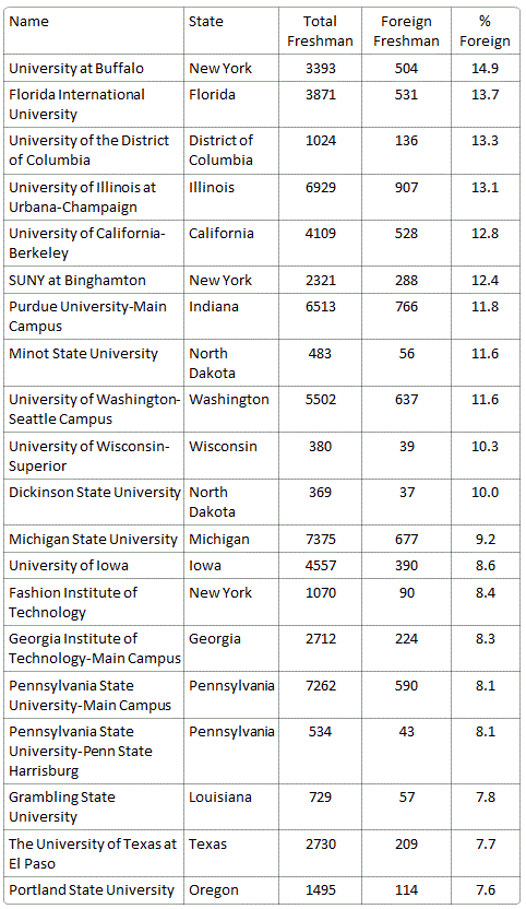 Public Universities with Largest Percentage of Foreign Students in Freshman Class