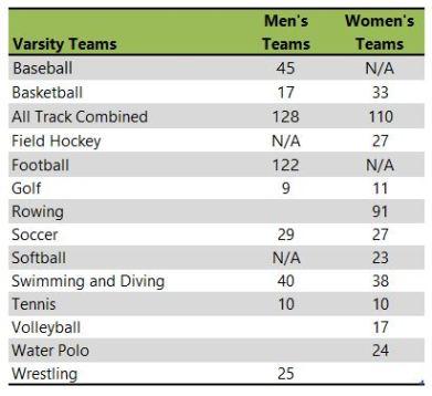 Indiana University athletic teams