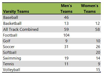 William Jewell College athletic teams
