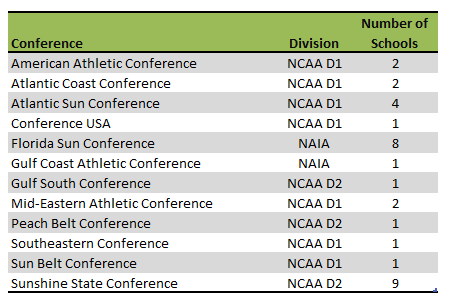 Florida colleges athletic conferences
