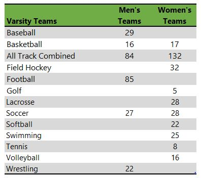East Stroudsburg University athletic teams
