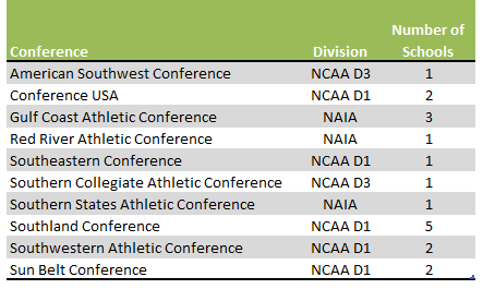 Louisiana Colleges conferences and divisions