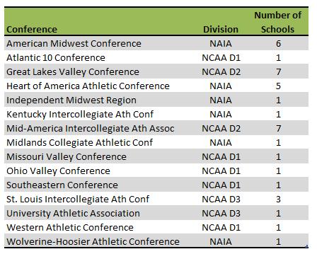 Missouri college athletic conferences