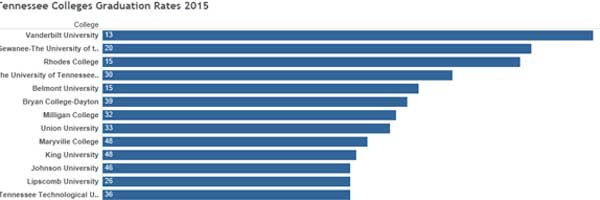Tennessee College Graduation rates