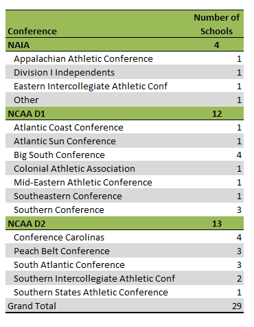 South Carolina colleges athletic conferences