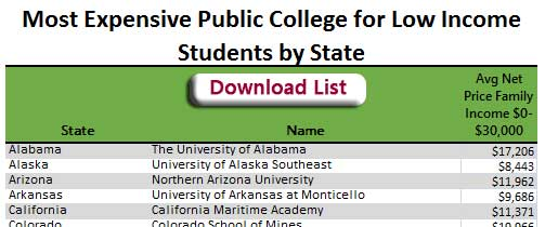 Table showing Most Expensive Public College for Low Income Students by state