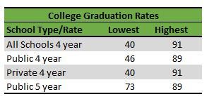 Texas College garduation rates highs and lows