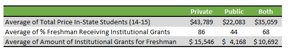 Table showing institutional grants for freshman