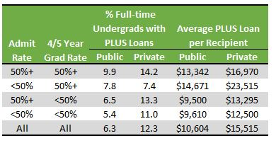 Table of average PLUS loans by collegetype