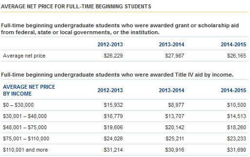 Table showing average net price by income from College Navigator