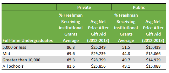 Table shows average net price and percentage of freshman receiving institutional grants