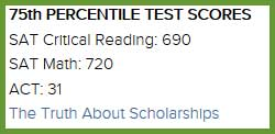Test Section of College Profile
