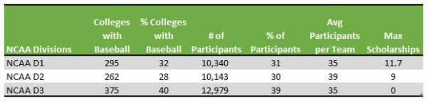 table of NCAA Baseball scholarships and participants by division