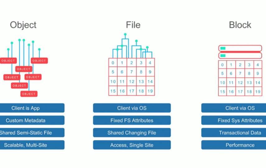 Object vs Block Storage