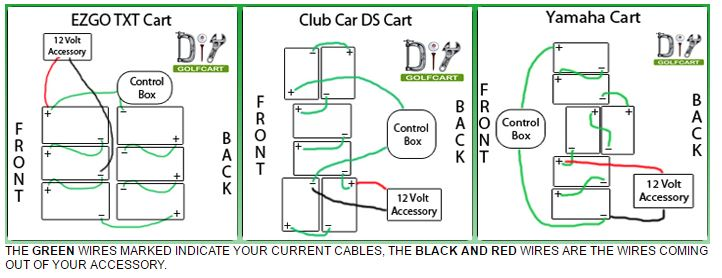 2016 dodge ram 1500 speaker wiring diagram e39 how to wire accessories on your golf cart locating 12