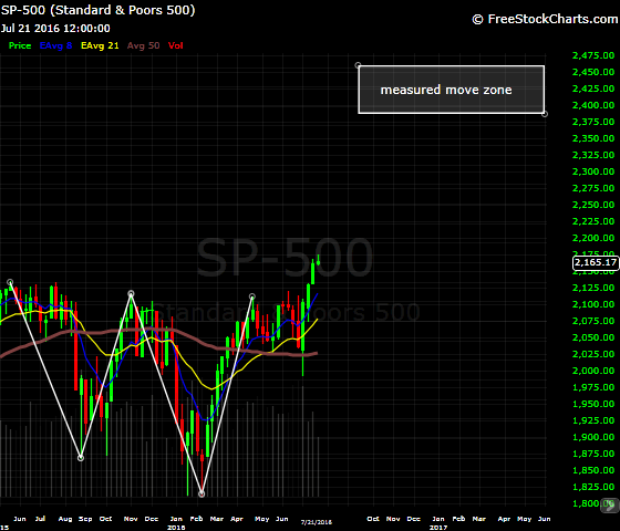 "a monster ""W"" in the S&P 500"