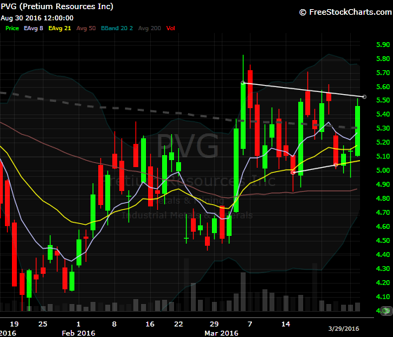 PVG consolidating around the 200dma
