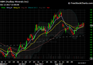 DIY Investor - 821x trade ideas - HBM chart