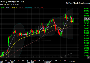 DIY Investor - Tree chart