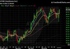 DIY Investor - Trade ideas - ATHM chart
