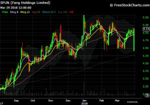 diy investor - 82x model trade idea - $SFUN