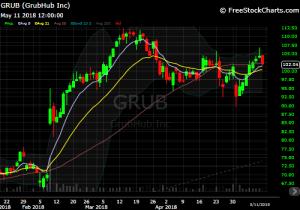 diy investor - david white - $GRUB chart