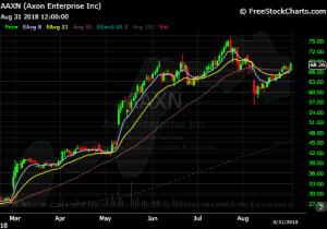 DIY Investor 821 Model Trade idea AAXN chart