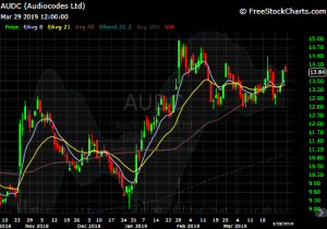 DIY Investor - 821x model trade - chart of $AUDC