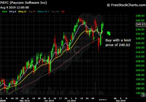 diy investor - 821x model trade - chart of PAYC