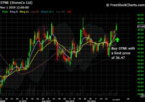 DIY Investor - 821x Trade Idea - chart of $STNE